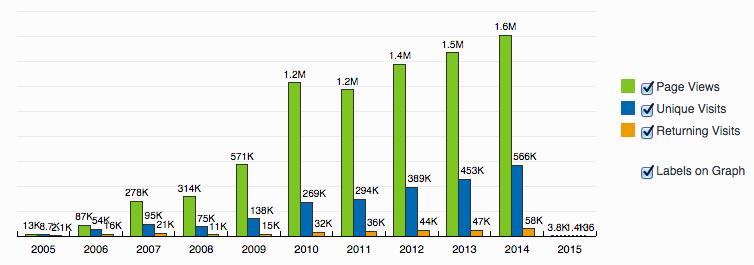 immogo visits 2005-2015